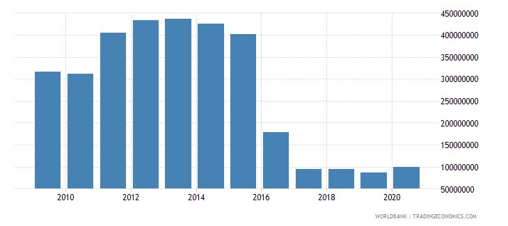 suriname net taxes on products us dollar wb data