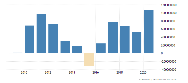 suriname net trade in goods bop us dollar wb data