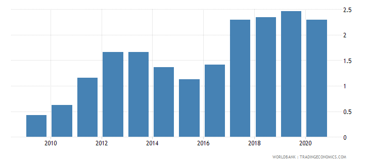 suriname new business density new registrations per 1 000 people ages 15 64 wb data