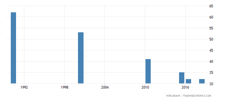 suriname number of deaths ages 5 14 years wb data