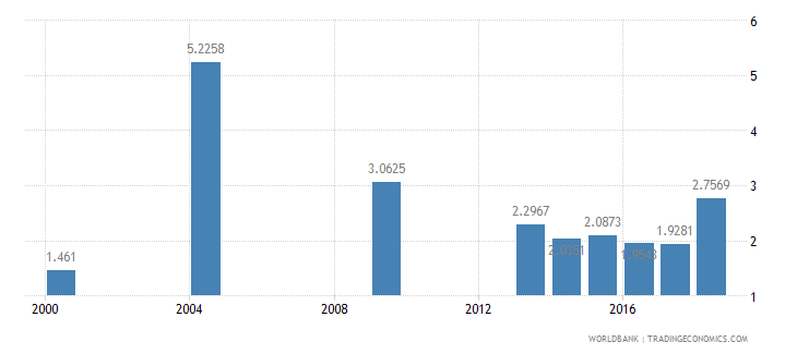 suriname nurses and midwives per 1 000 people wb data