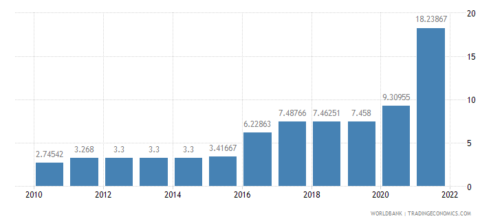 suriname official exchange rate lcu per us dollar period average wb data