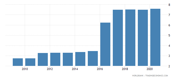 suriname official exchange rate lcu per usd period average wb data