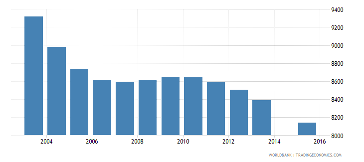 suriname population age 1 total wb data