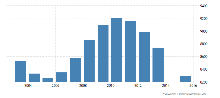 suriname population age 12 total wb data