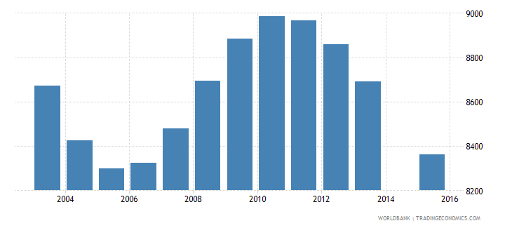 suriname population age 13 total wb data