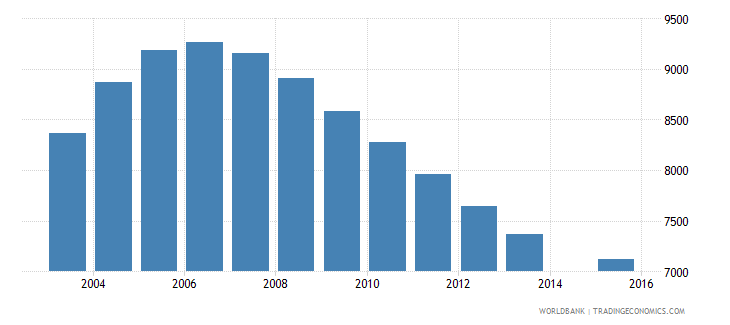 suriname population age 22 total wb data