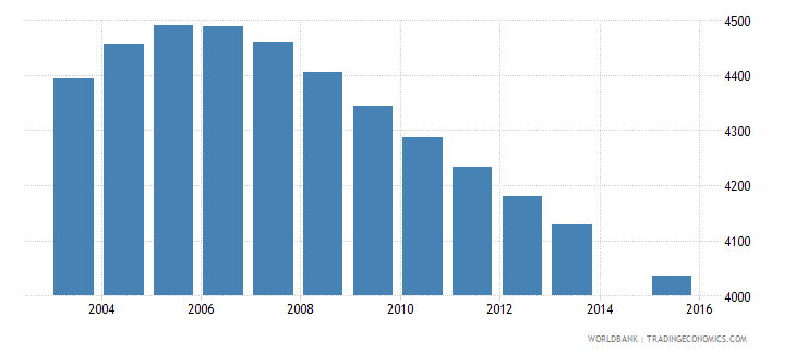 suriname population age 8 female wb data