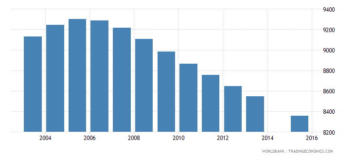 suriname population age 8 total wb data