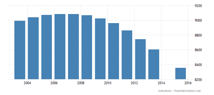 suriname population age 9 total wb data