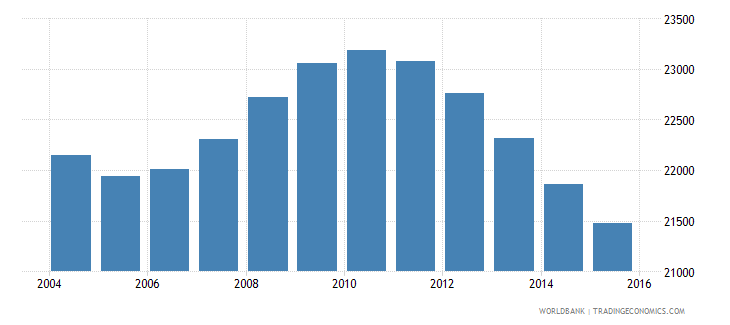 suriname population ages 10 14 male wb data