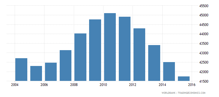 suriname population ages 10 14 total wb data