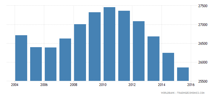 suriname population ages 10 15 male wb data