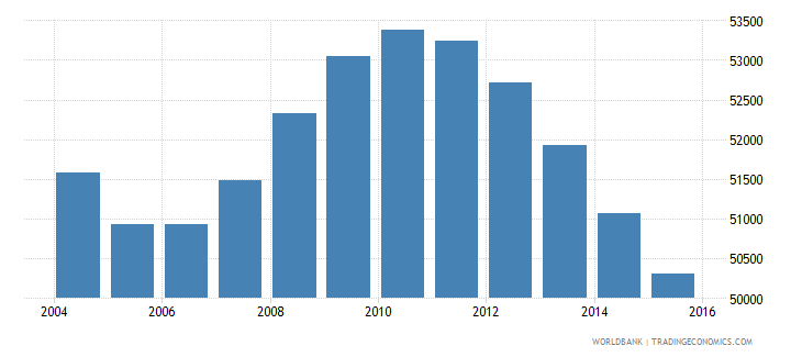 suriname population ages 10 15 total wb data