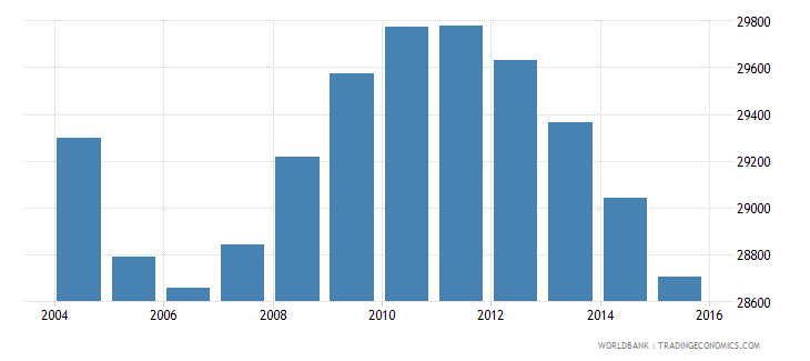 suriname population ages 10 16 female wb data