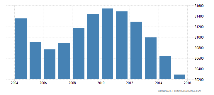 suriname population ages 10 16 male wb data