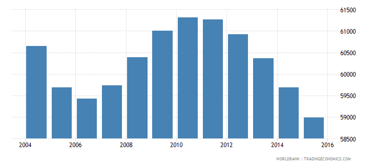 suriname population ages 10 16 total wb data