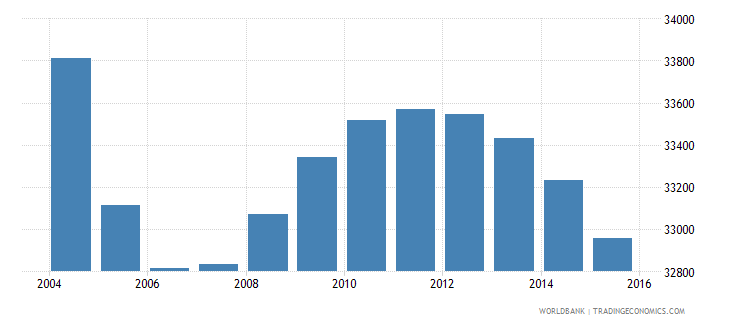 suriname population ages 10 17 female wb data