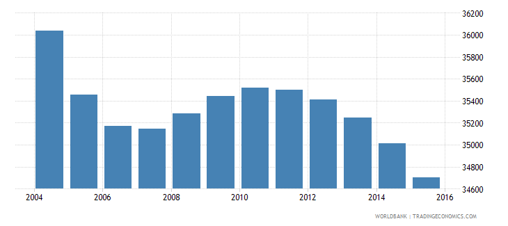 suriname population ages 10 17 male wb data