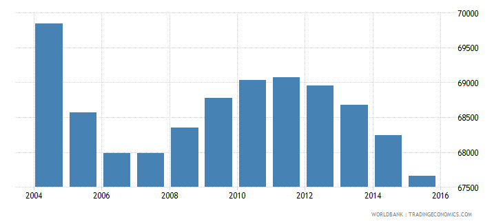 suriname population ages 10 17 total wb data