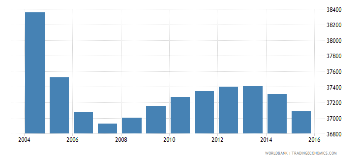 suriname population ages 10 18 female wb data