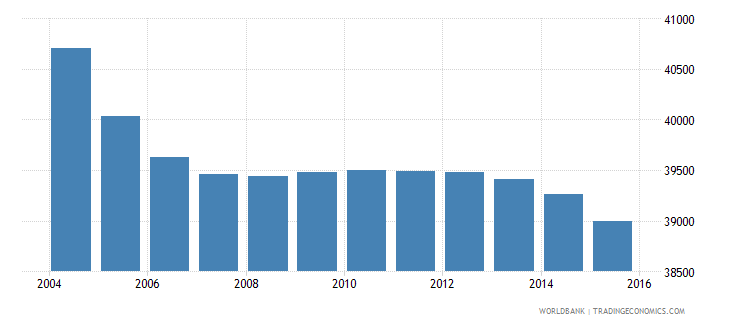 suriname population ages 10 18 male wb data