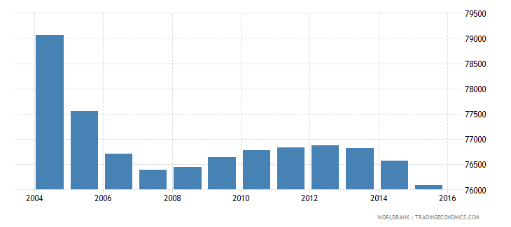 suriname population ages 10 18 total wb data