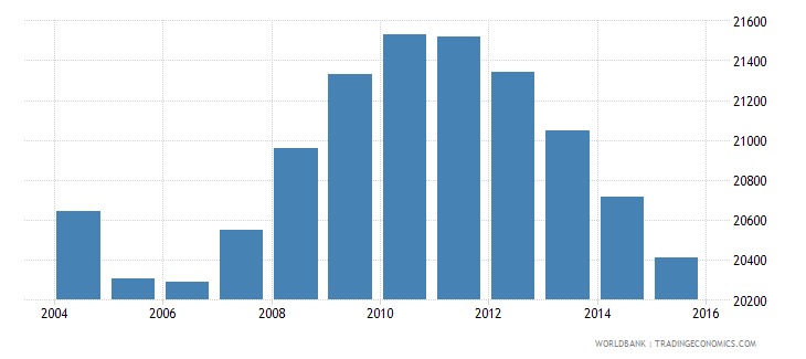 suriname population ages 11 15 female wb data