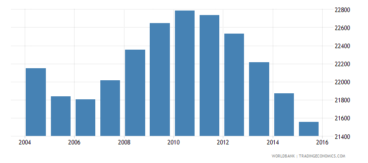 suriname population ages 11 15 male wb data