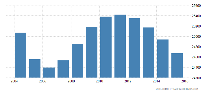 suriname population ages 11 16 female wb data