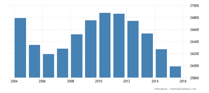 suriname population ages 11 16 male wb data