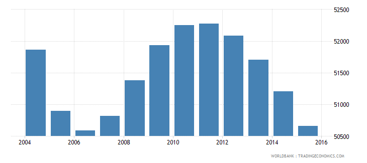 suriname population ages 11 16 total wb data