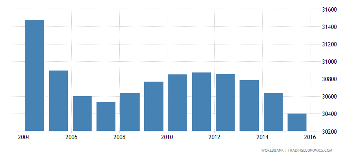 suriname population ages 11 17 male wb data