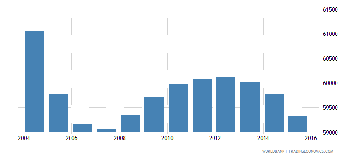 suriname population ages 11 17 total wb data