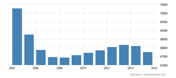 suriname population ages 11 18 total wb data