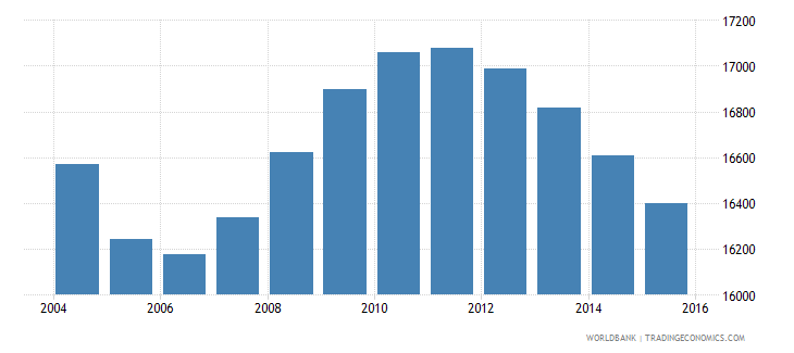 suriname population ages 12 15 female wb data