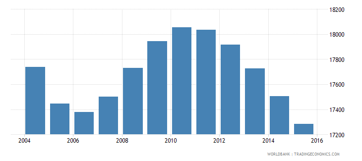 suriname population ages 12 15 male wb data