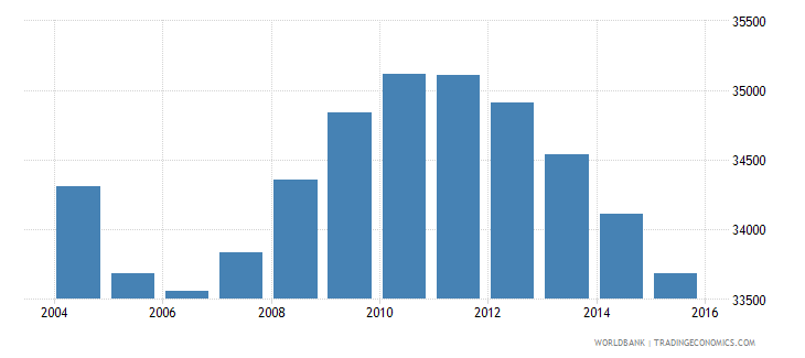 suriname population ages 12 15 total wb data