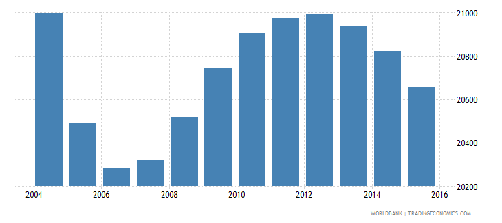 suriname population ages 12 16 female wb data