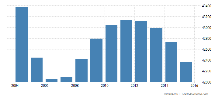 suriname population ages 12 16 total wb data