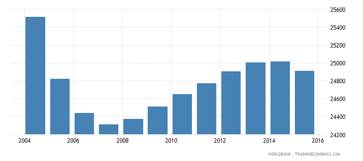 suriname population ages 12 17 female wb data