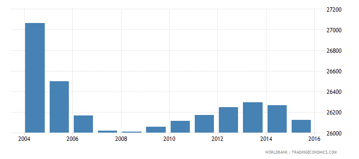 suriname population ages 12 17 male wb data