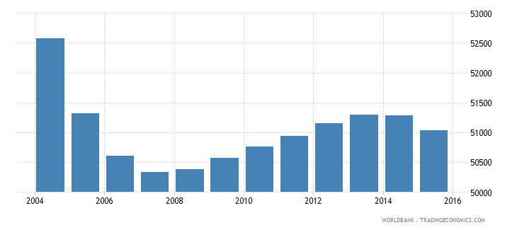 suriname population ages 12 17 total wb data