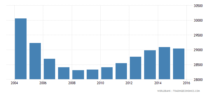 suriname population ages 12 18 female wb data