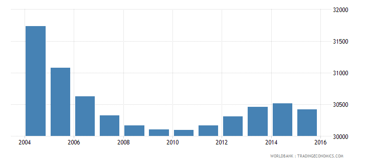 suriname population ages 12 18 male wb data