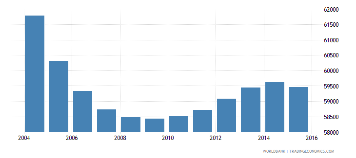 suriname population ages 12 18 total wb data