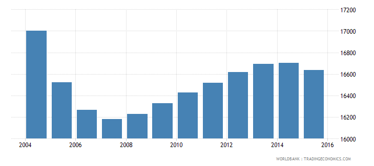 suriname population ages 13 16 female wb data