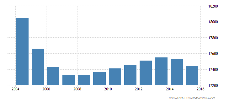 suriname population ages 13 16 male wb data