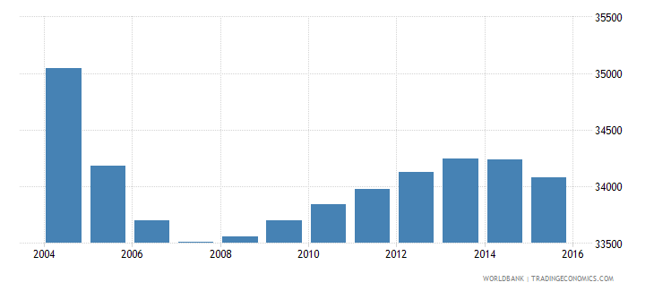 suriname population ages 13 16 total wb data