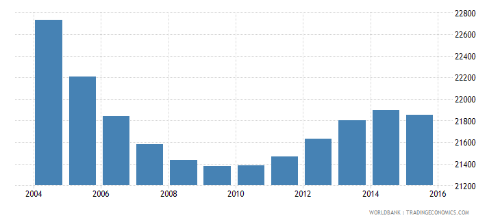 suriname population ages 13 17 male wb data